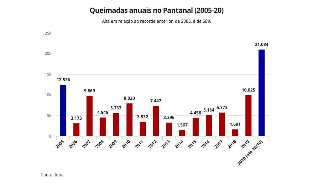 Com 2.825 pontos de incêndio, Pantanal tem pior outubro da história, indicam dados do Inpe