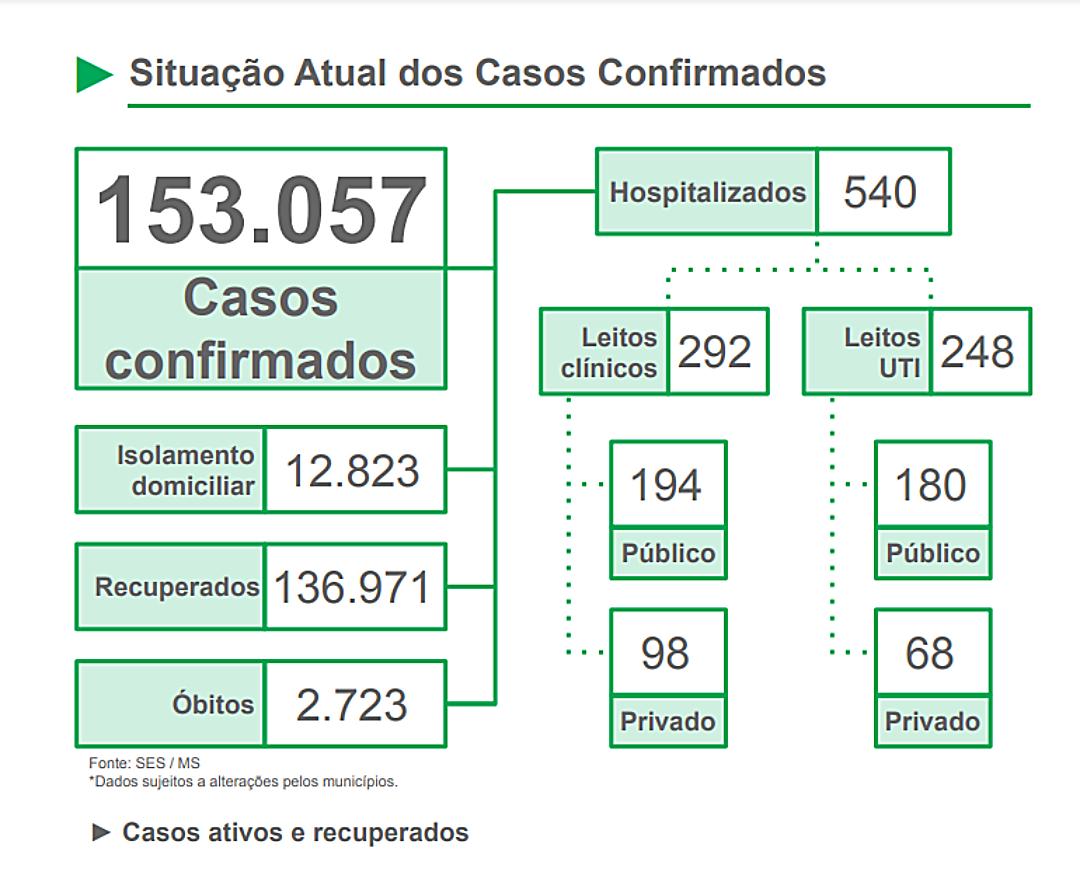 Mato Grosso do Sul registra mais de mil casos em apenas um dia
