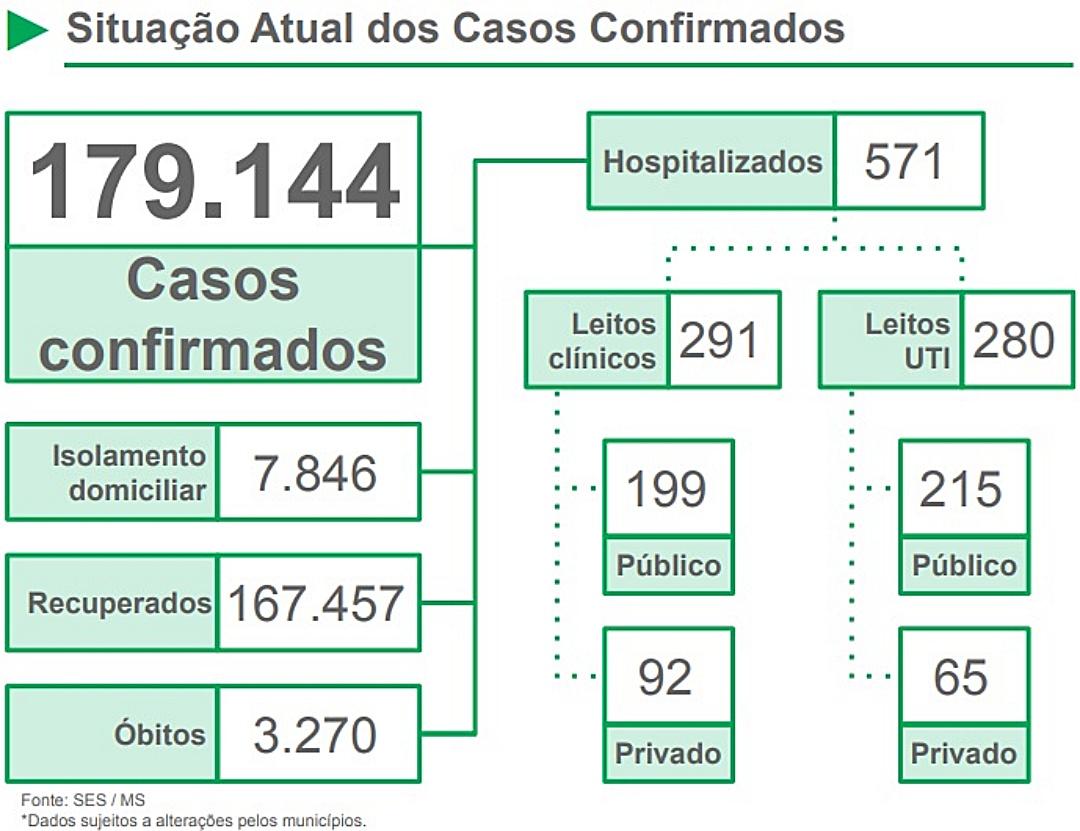 Após correção nos sistemas oficiais, MS passa a registrar 3.270 óbitos por coronavírus