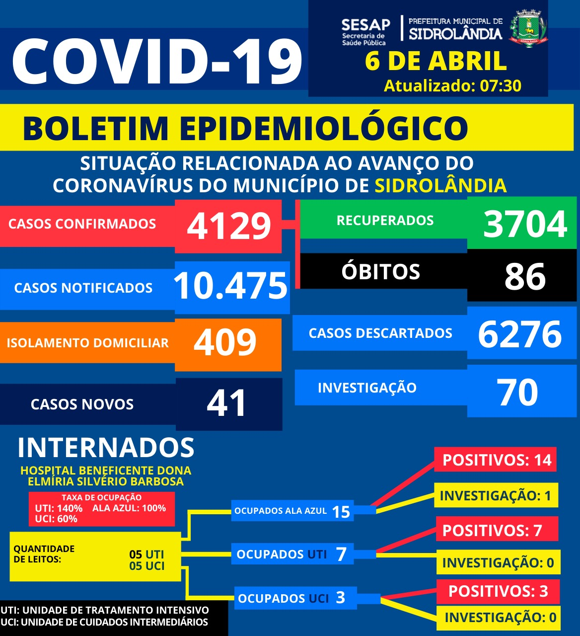 Sidrolândia registra 41 novos casos e a 10ª morte pela Covid no mês de abril