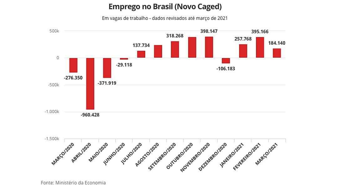 Brasil cria 184 mil vagas com carteira assinada