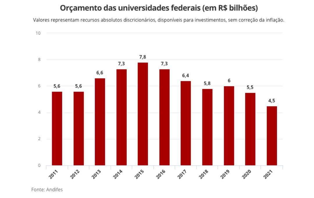 Orçamento do MEC para universidades federais cai 37% em 11 anos