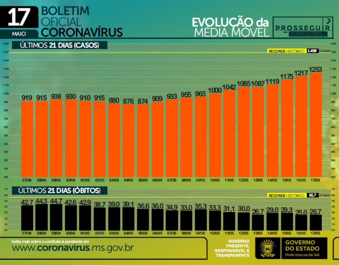 Covid-19: casos ativos e internações voltam a subir e SES alerta para variantes