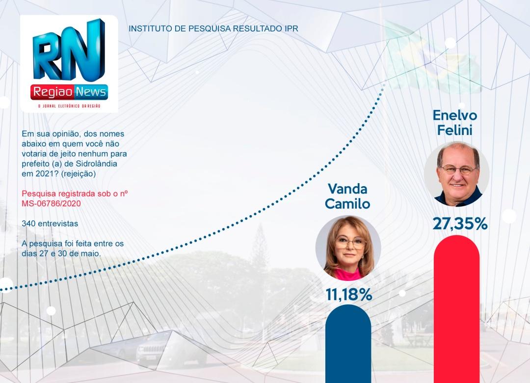 Errata: Pesquisa IPR/Correio do Estado mostra Enelvo com rejeição de 27,35% e Vanda tem 11,18%