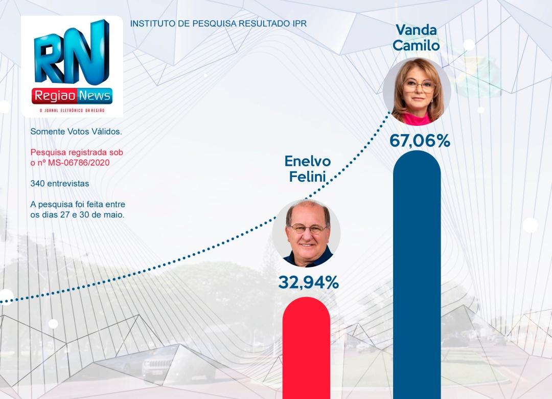 Pesquisa IPR/Correio do Estado mostra Vanda com 67,06% dos votos válidos e Enelvo tem 32,94%