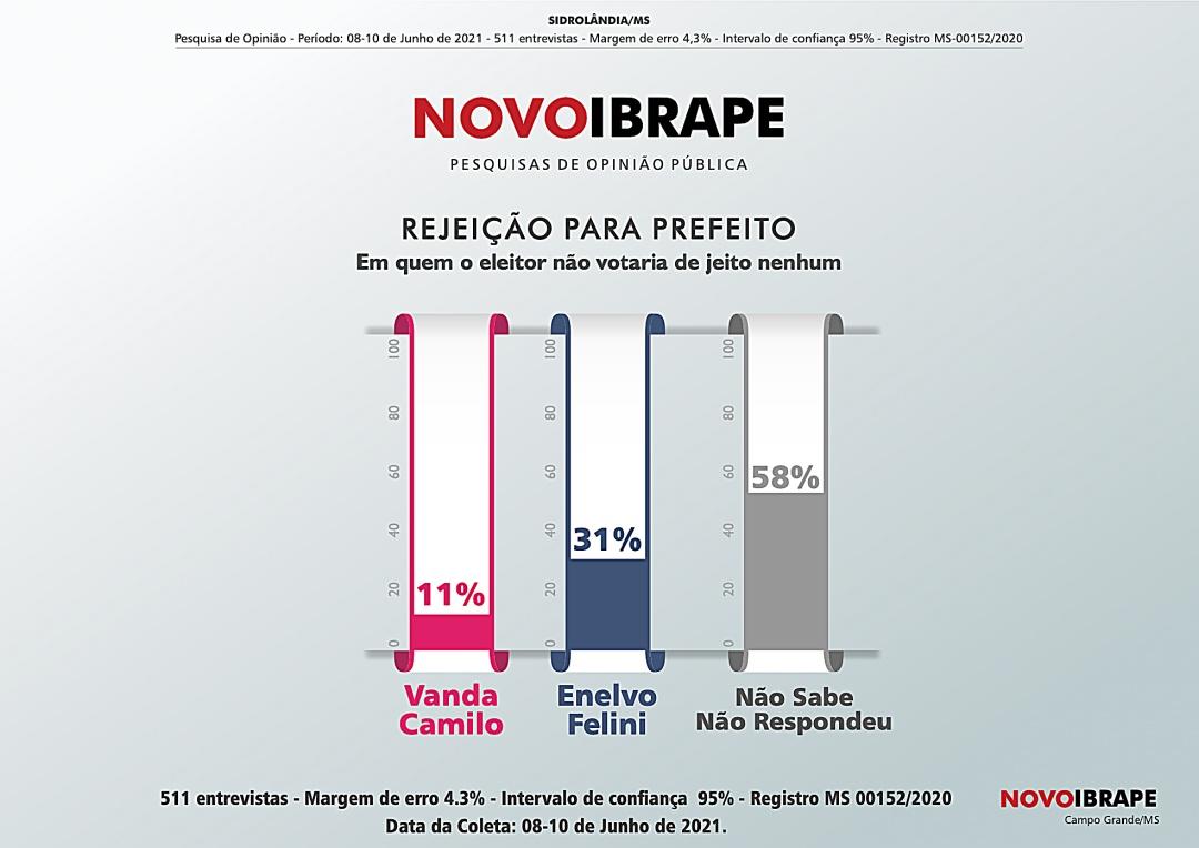Pesquisa Novo Ibrape dá a Vanda 62%; Enelvo, 38%, dianteira de 24 pontos