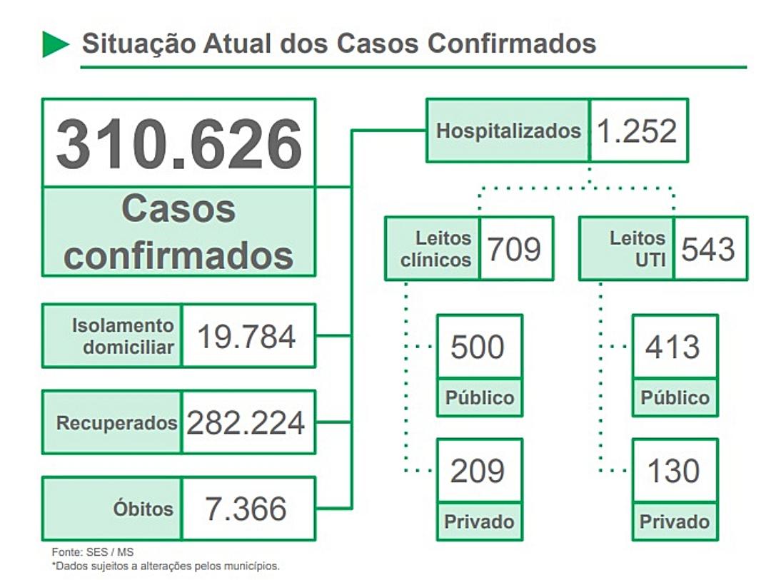 MS registra mais 2.252 novos casos e 900 são na capital