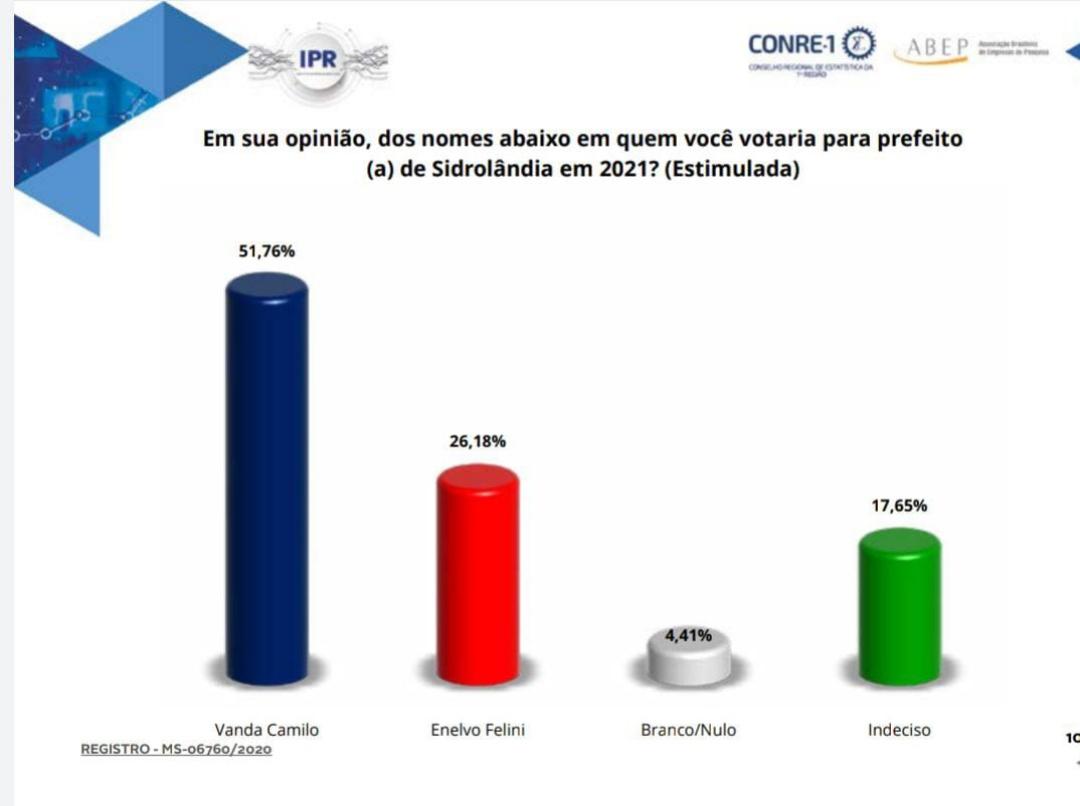 Pesquisa IPR/RN mostra Vanda com 66,42% e Enelvo, 33,58% dos votos válidos