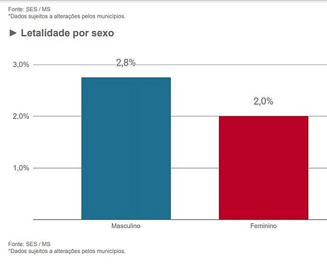 Número de mortes e taxa de letalidade é maior entre homens