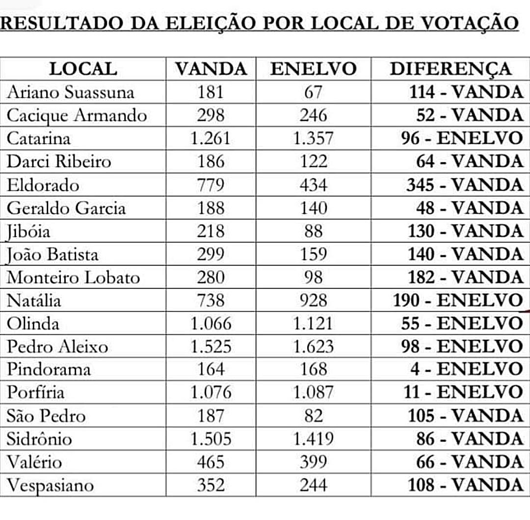 Dianteira de 1.288 votos na zona rural garantiu vitória da prefeita Vanda Camilo