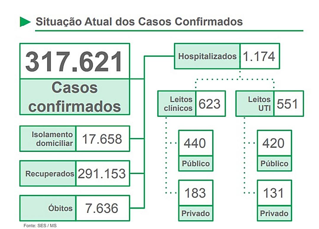 Estado registra mais 67 óbitos e 30 só em Campo Grande