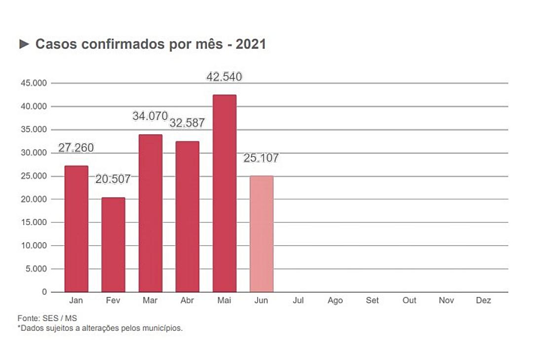 Com 25 mil casos em 15 dias, junho pode bater recorde de infectados por covid em MS