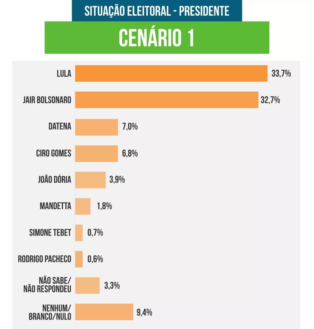 """Com Lula e Bolsonaro empatados, Mandetta e Simone são """"lembrados"""" por 1%"""