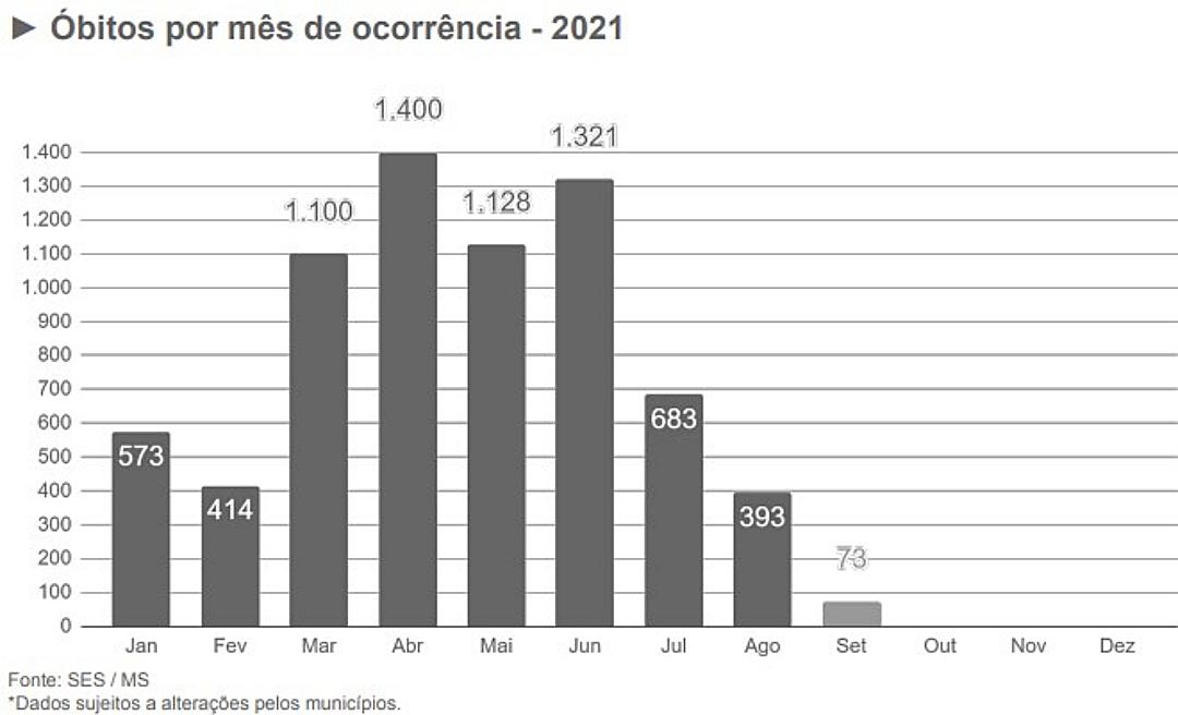 Setembro já apresenta queda de 56% nas mortes por Covid em relação a agosto