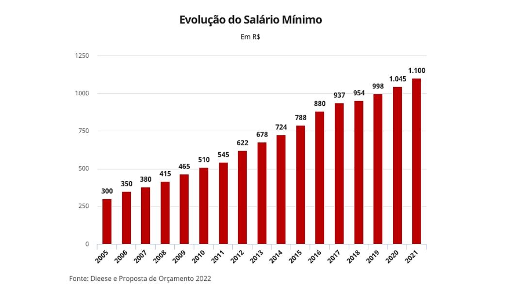 Com inflação maior, governo revê projeção do salário mínimo